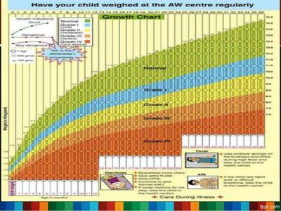 Pantau Pertumbuhan dengan Growth Chart