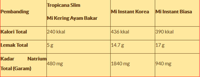 1. Mie Tropicana Slim