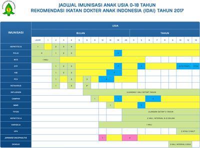 Wajib Install! Ini Dia Aplikasi Digital Pencatat Jadwal Imunisasi untuk Para Mommy Zaman Now