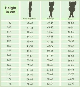 Tabel Berat Badan Ideal Wanita